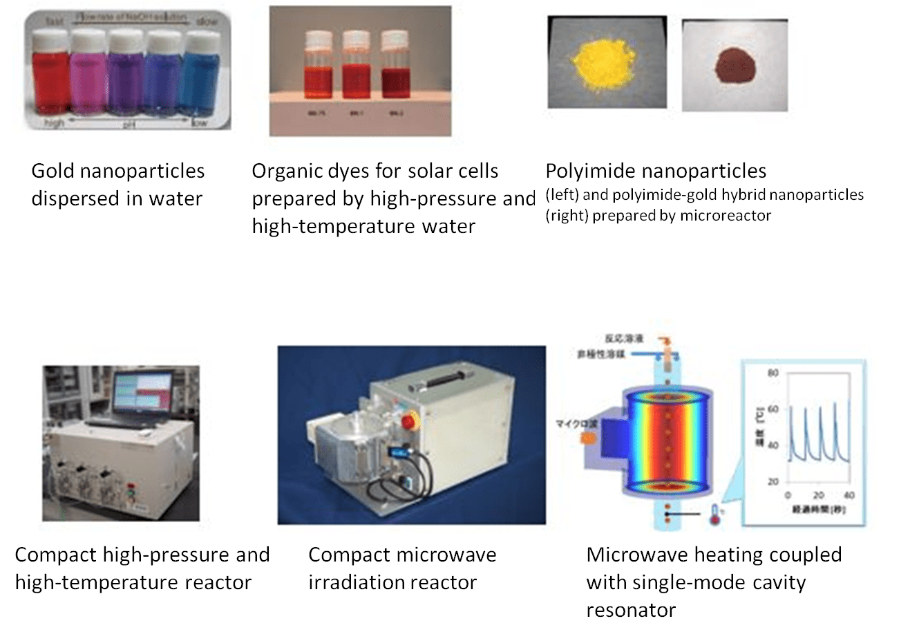 hight resolution of  new energy efficient and affordable industrial chemical process applied for the various material syntheses under the high pressure and high temperature